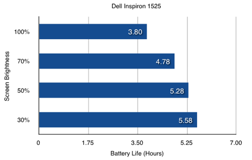 Dell Inspiron 1525 Notebook: Screen Brightness vs Battery Life