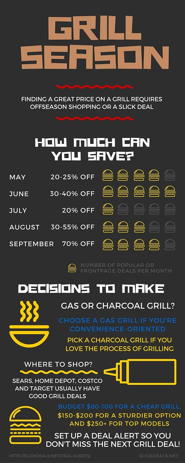 When and where to buy a grill infographic