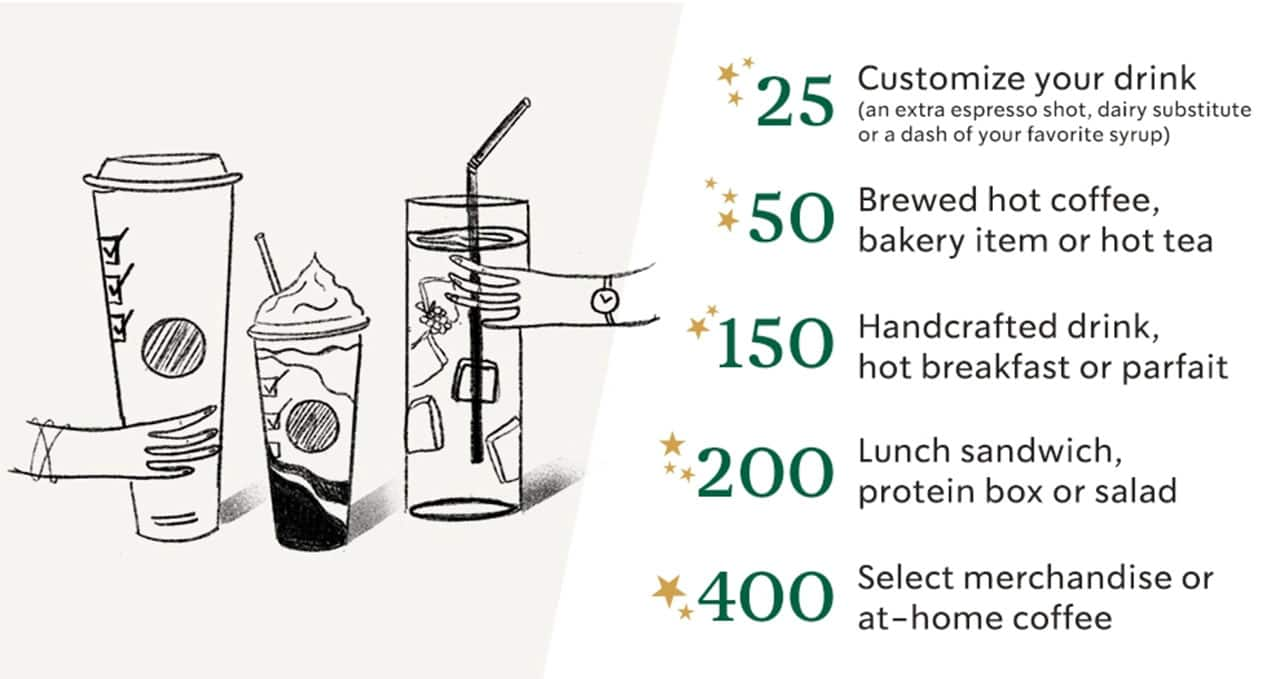 Starbucks Rewards Program Is Changing and You Probably Won't
