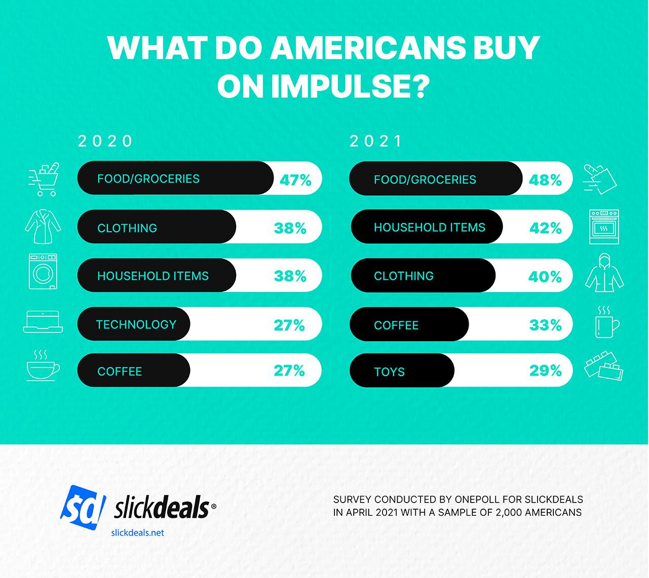 slickdeals impulse spending survey 2021